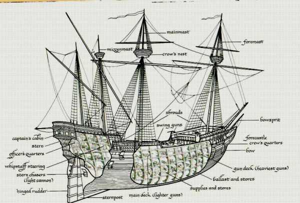 как называется корабль