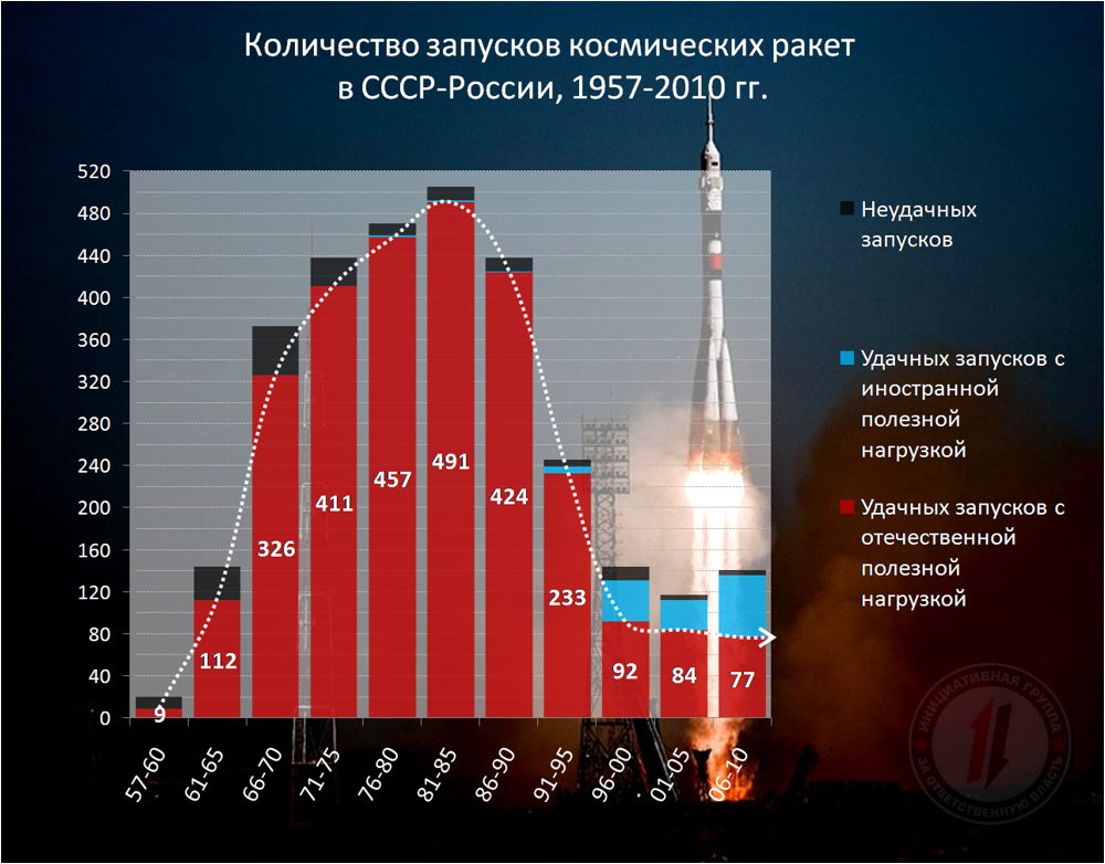 космос ссср