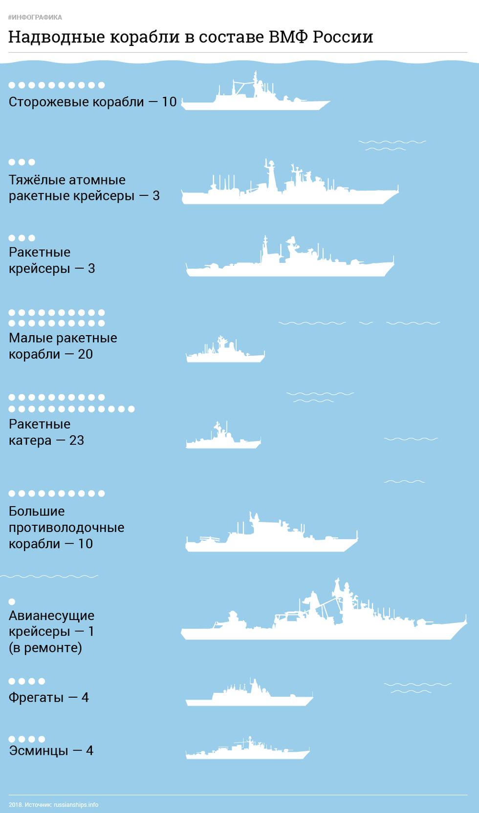 корабельные правила вмф