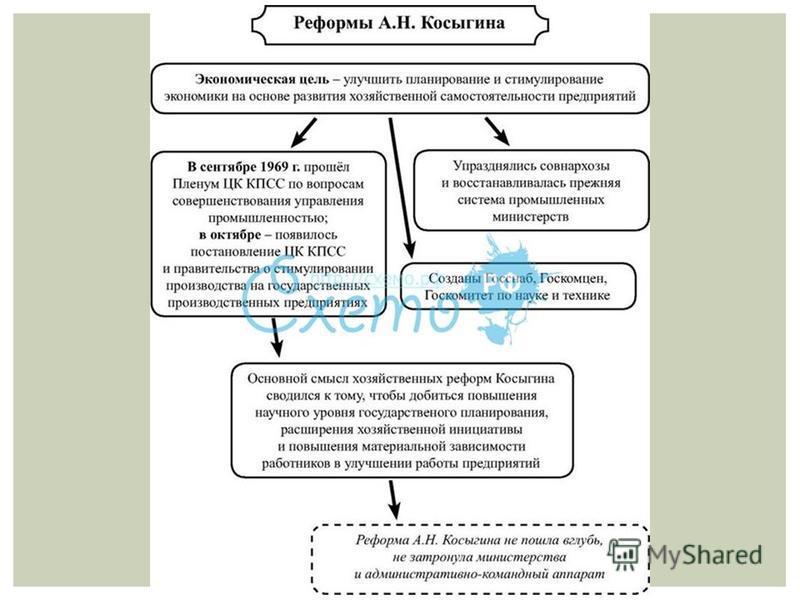 начало реформы косыгина