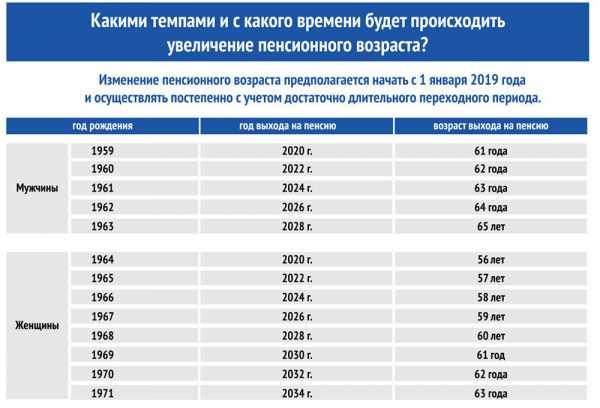 реформирование пенсионной системы в россии