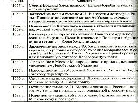 вхождение украины в состав россии 1654