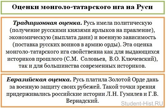 назовите последствия ордынского нашествия для руси