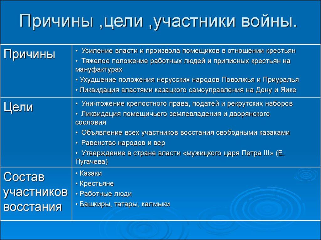 история пугачевского восстания кратко