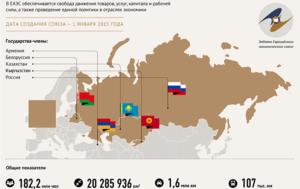 киргизия входит в евразийский экономический союз