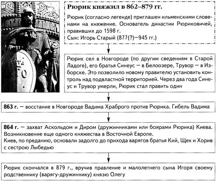 генеалогия рюриковичей