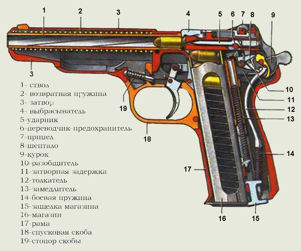 стрелковое вооружение