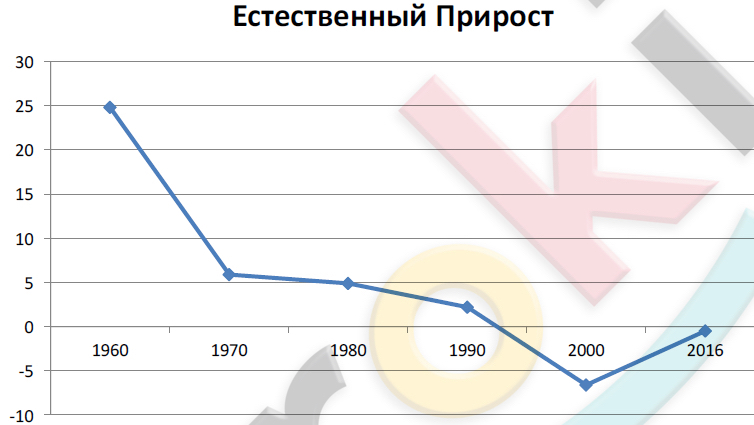 все население россии