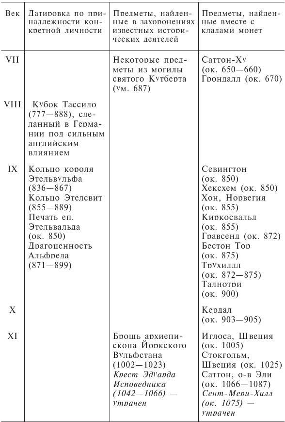 англосаксонские страны список