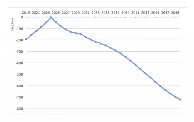 вымирание населения россии