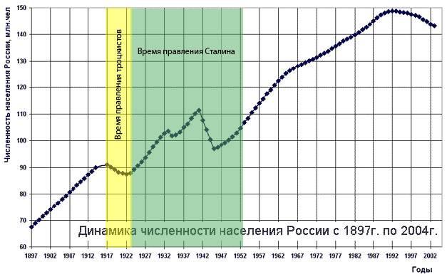 количество репрессированных при сталине официальные данные