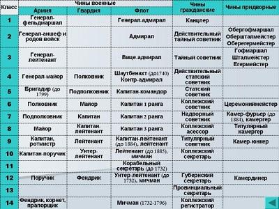 чины в российской империи по возрастанию