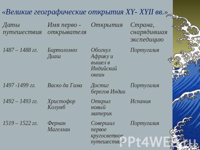 кто исследовал россию