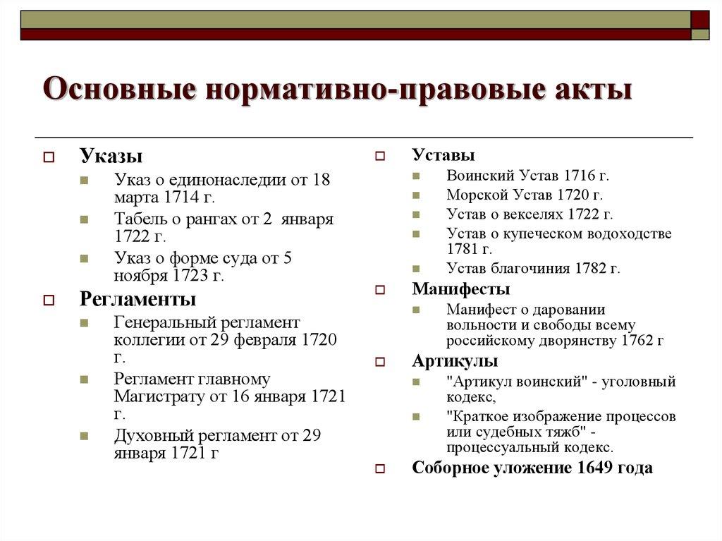 особенности разработки и основные источники артикула воинского