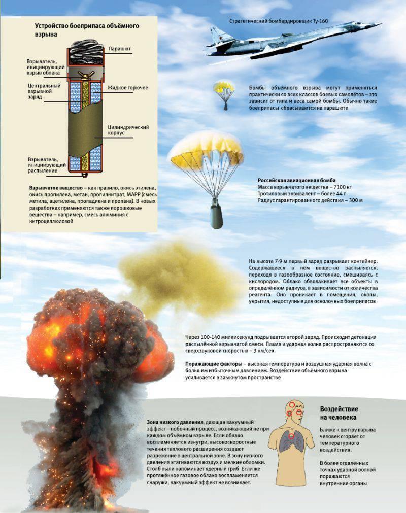 вакуумное оружие