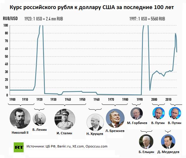 сколько стоил доллар в советское время