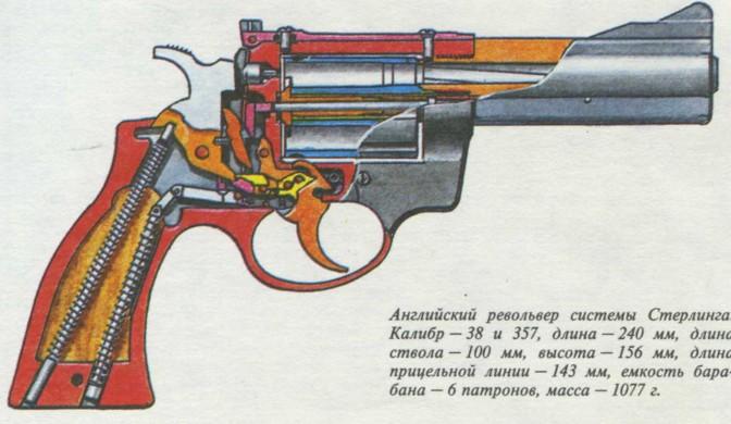 как устроен револьвер