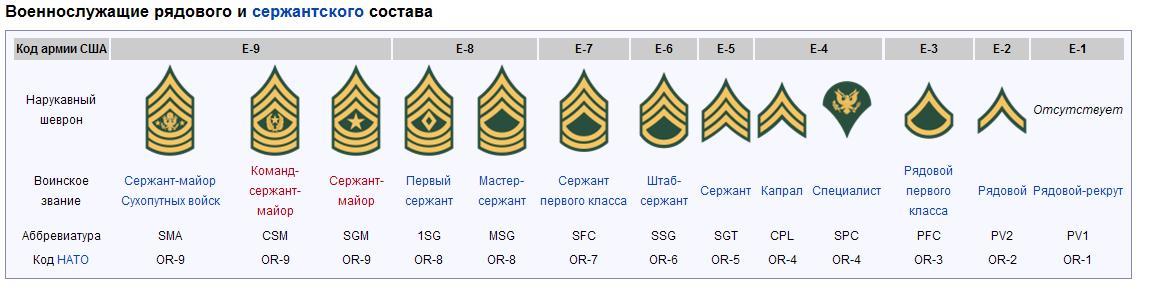 звания в американской армии