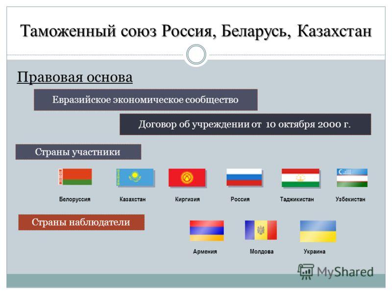 азербайджан входит в таможенный союз