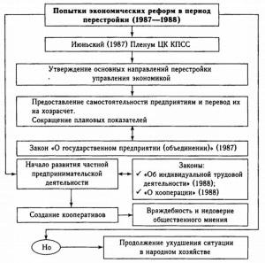 реформы горбачева таблица