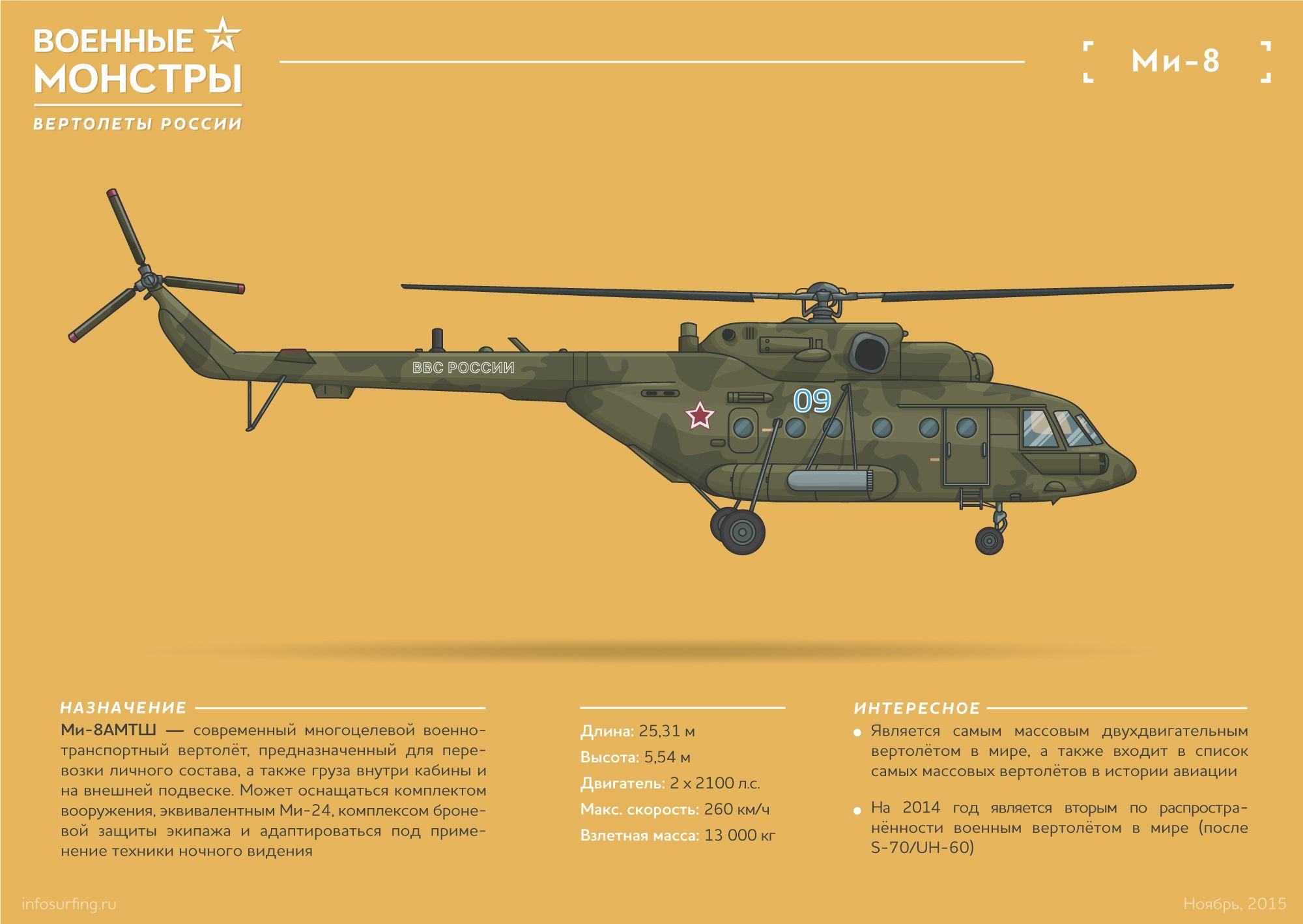 военные вертолеты россии фото с названиями