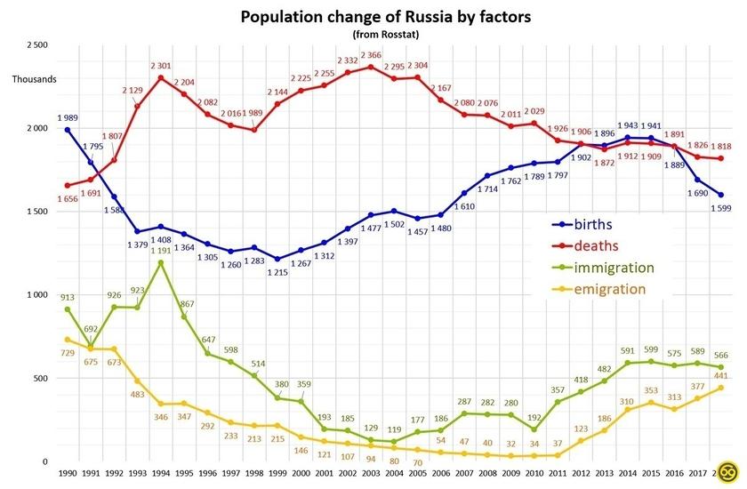третий демографический кризис в россии
