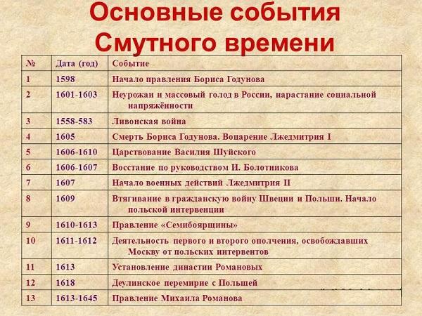 1618 год событие