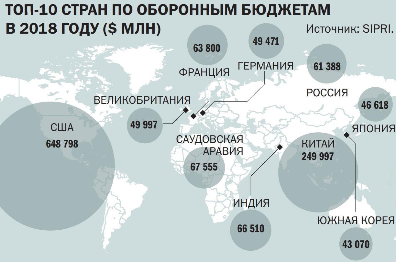 страны по военным расходам
