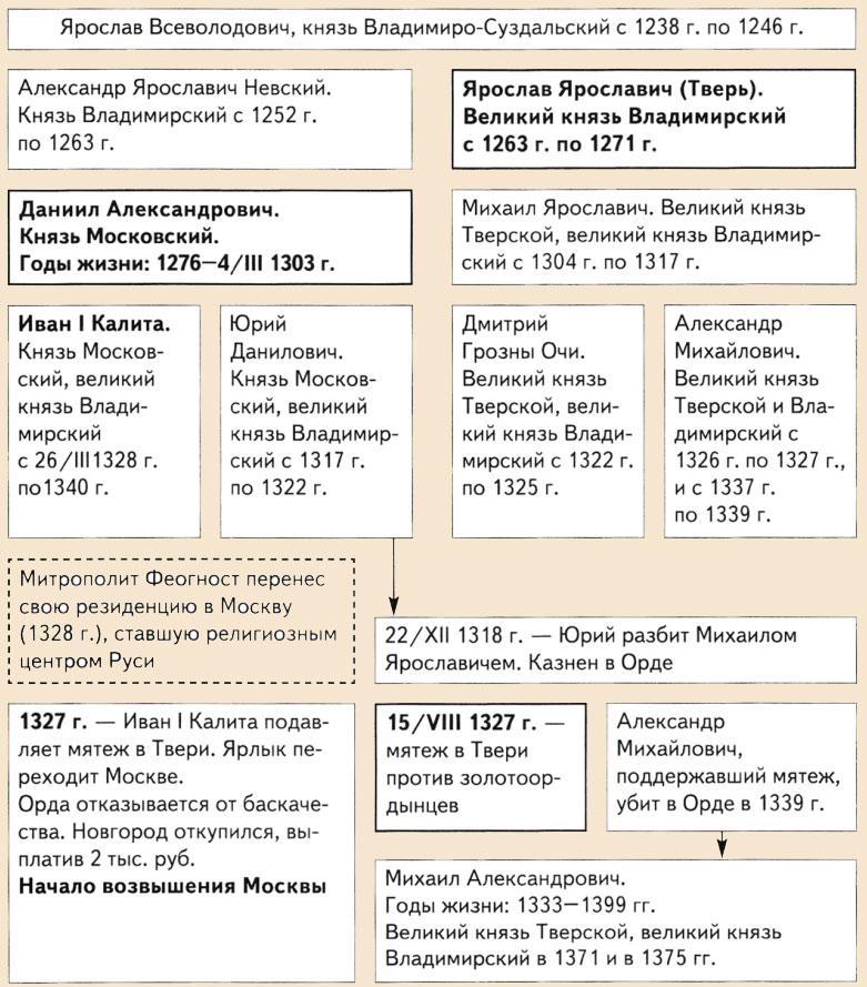 противостояние московского и тверского княжества