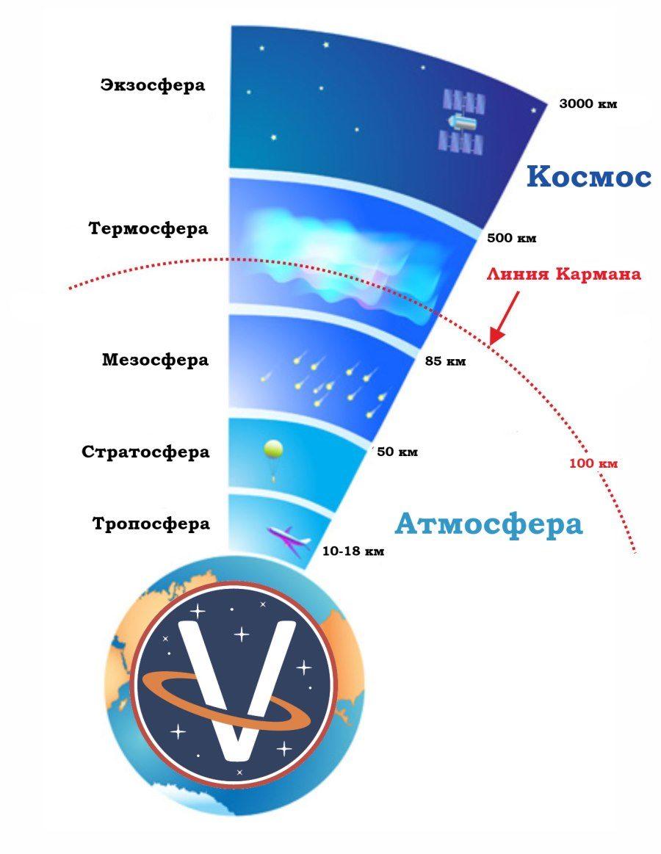 как устроен космос
