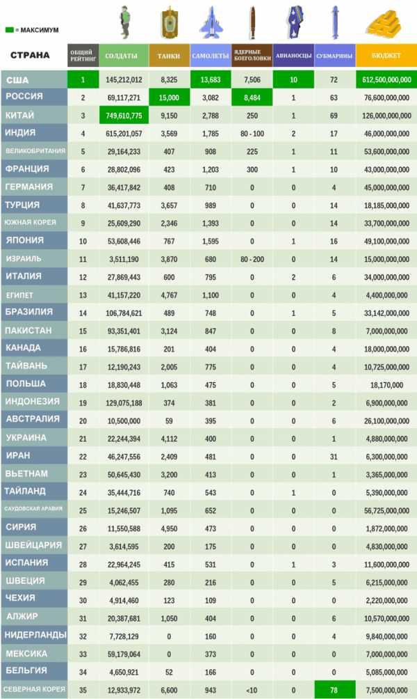 численность армии стран