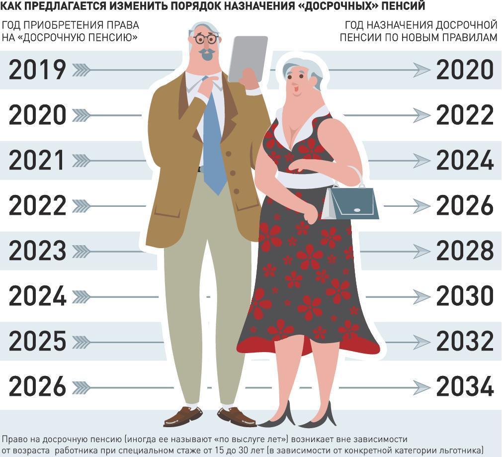 пенсионная реформа это