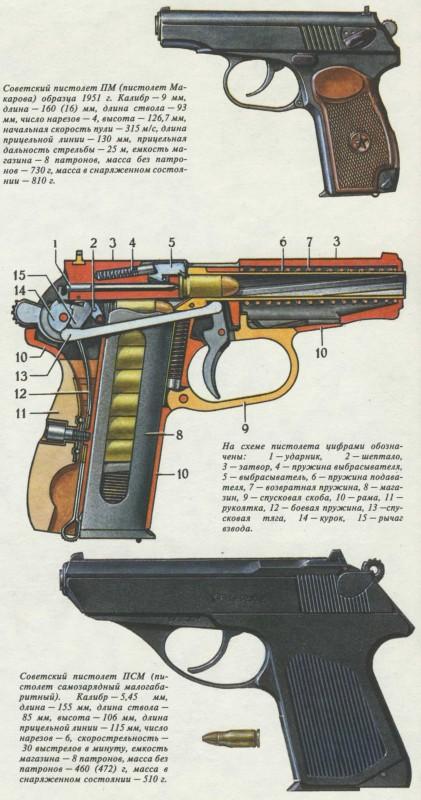 механизм револьвера
