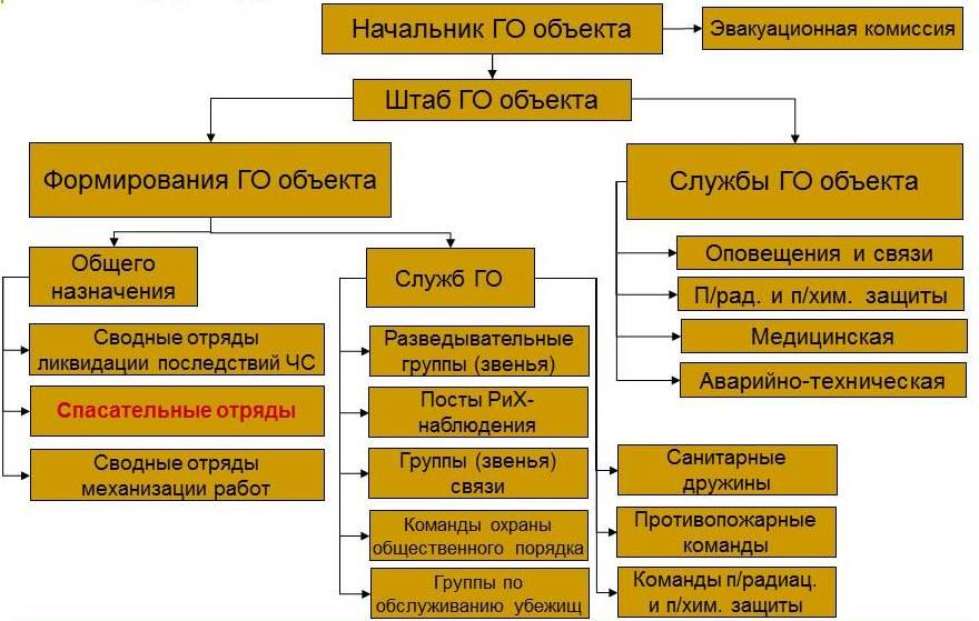 гражданская оборона россии