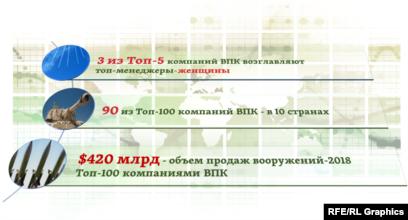 предприятия впк россии список
