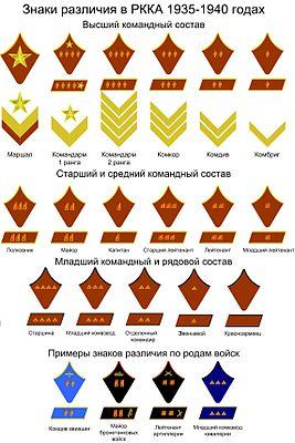 военные звания ссср