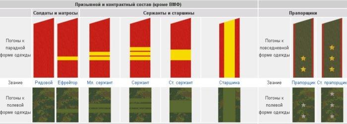 звания в фсб россии