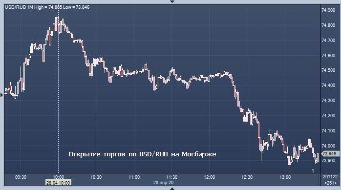курс доллара к советскому рублю