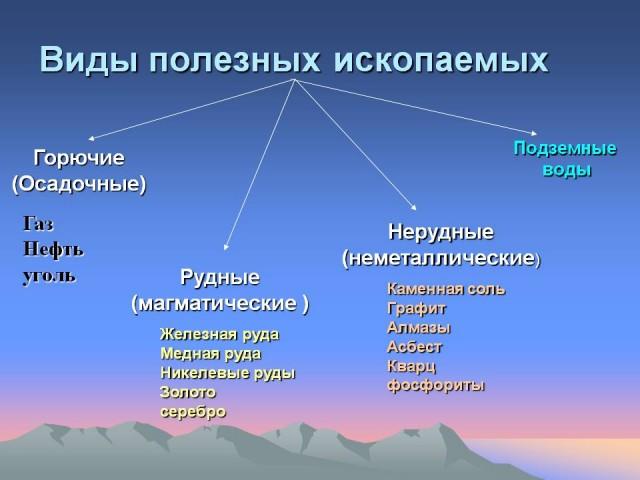 чем богат запад россии
