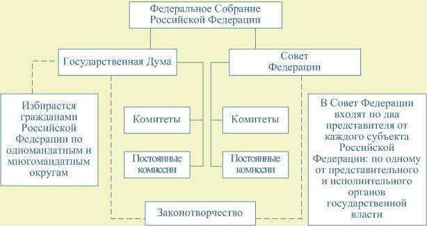 государственного совета