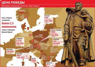 вступление в войну болгарии дата