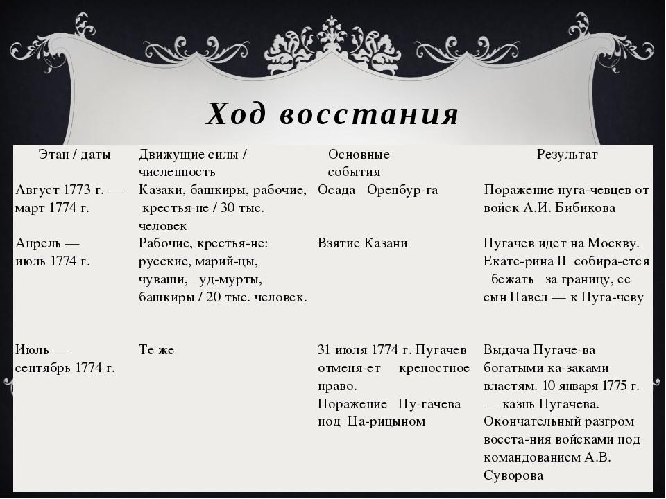 причины пугачевского восстания кратко