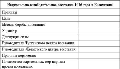 национально освободительное восстание 1916 года