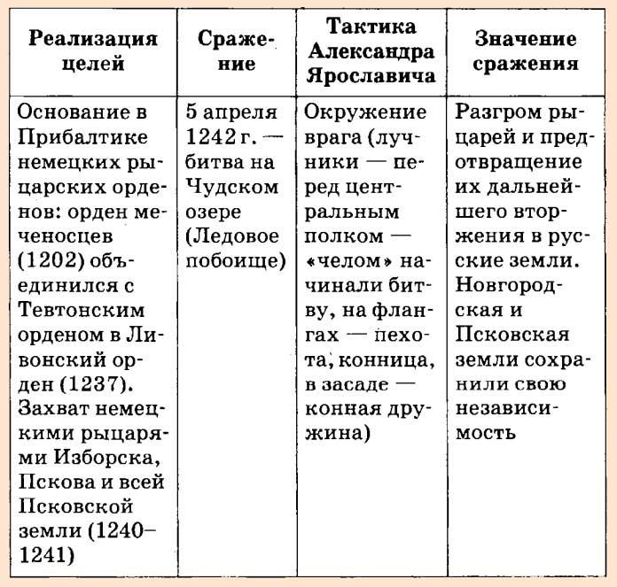 значение полтавской битвы для россии
