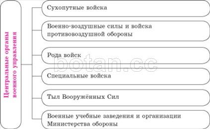 численность армии беларуси