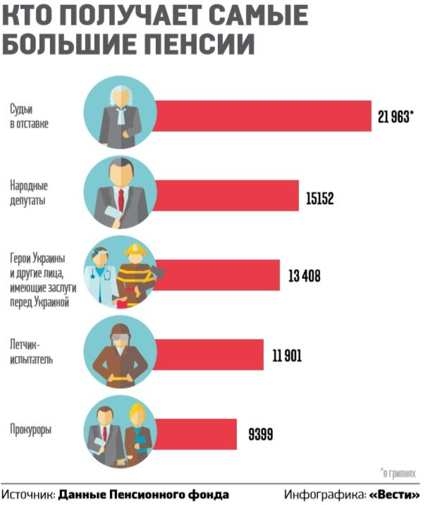 минимальная пенсия в ссср