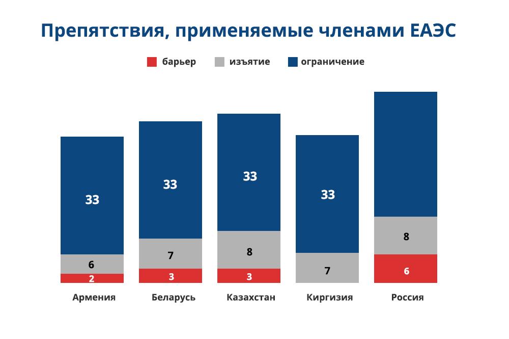 азербайджан таможенный союз