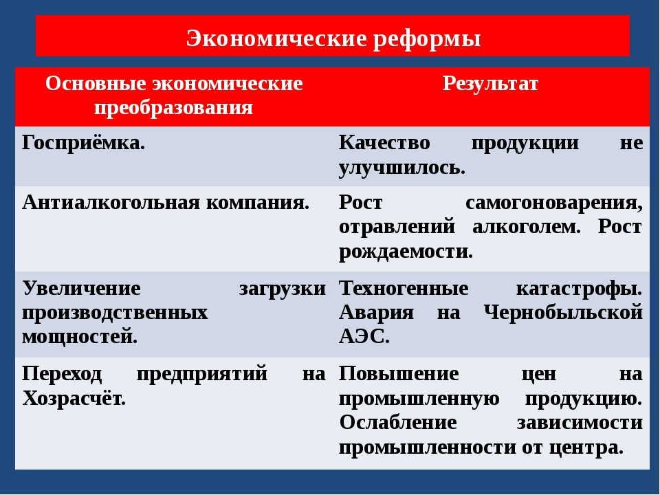 политические реформы горбачева