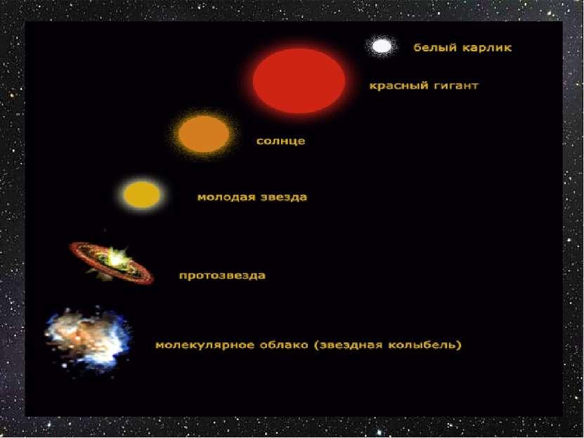 эволюция звезд кратко