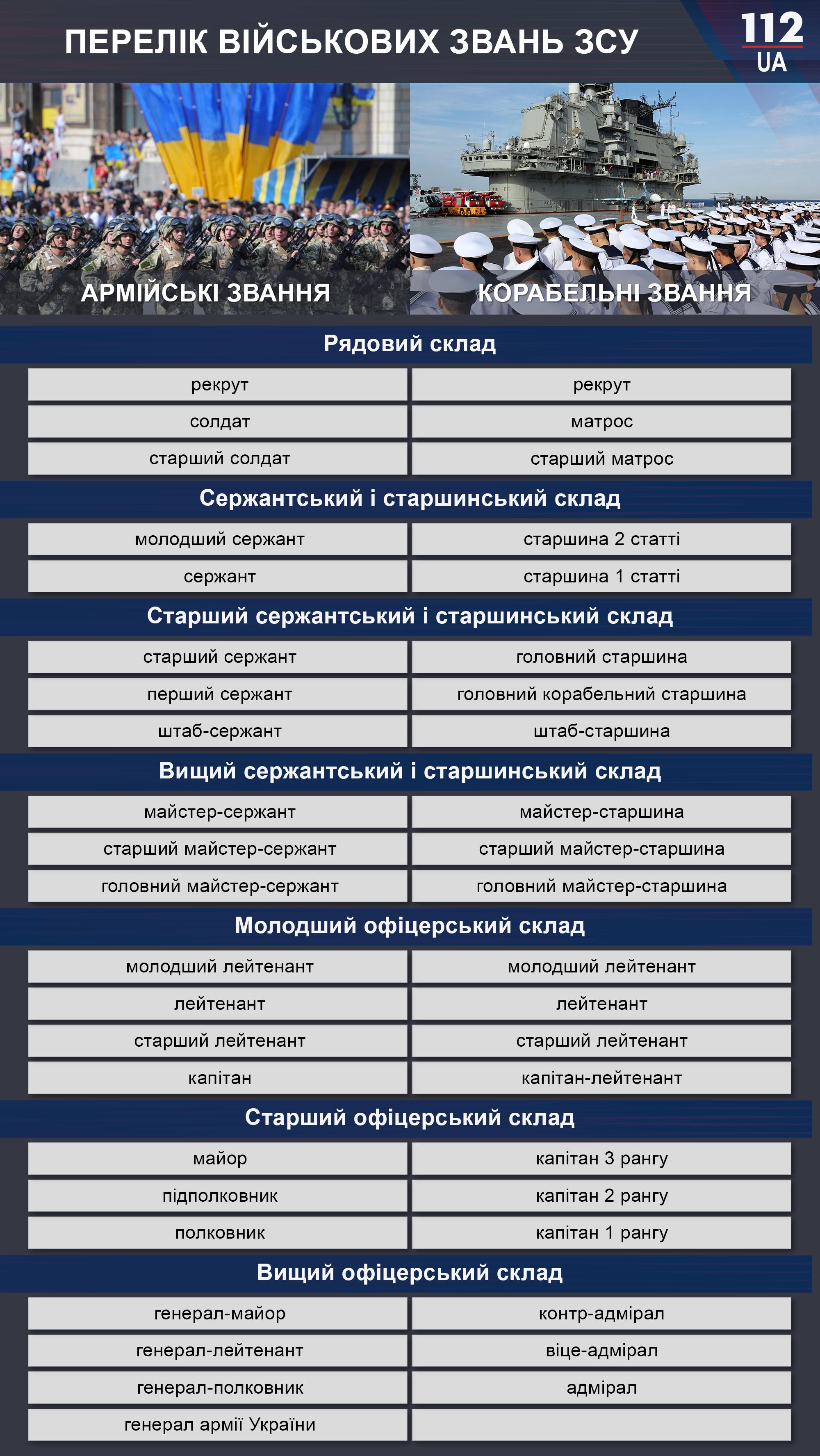 новые звания в украинской армии
